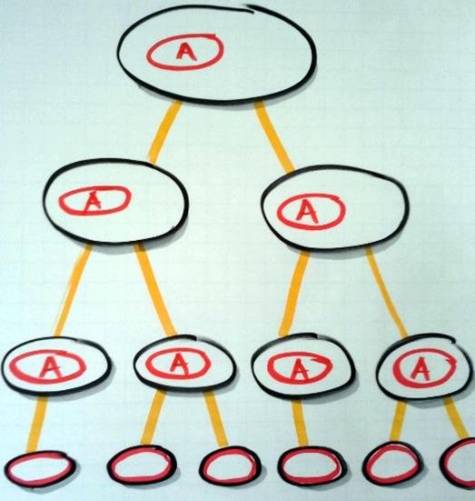 EOA - Ergebnisorientierte Aufgabenbeschreibung