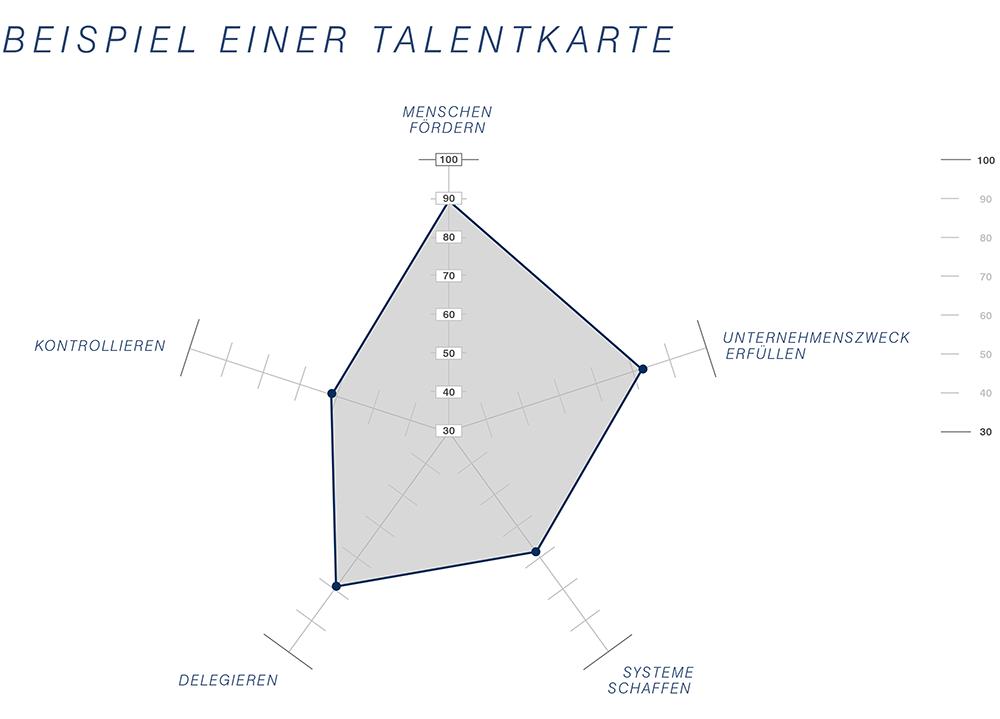 Talentkarte