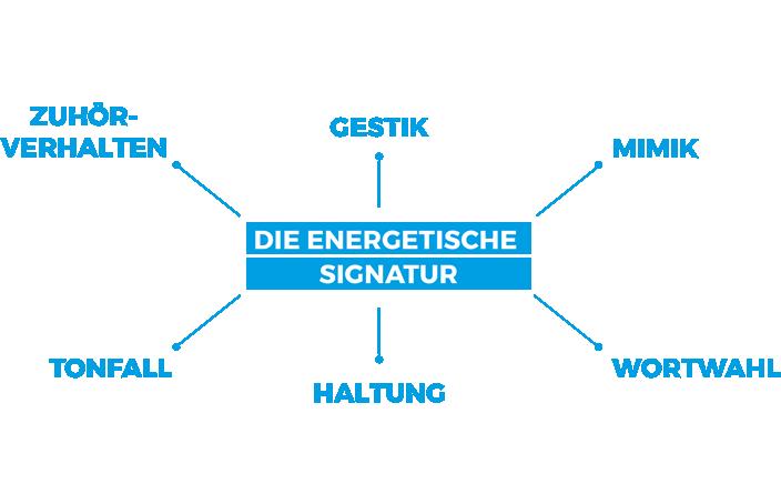 Energetische Signatur