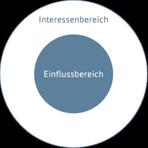 Interessenbereich-Einflussbereich