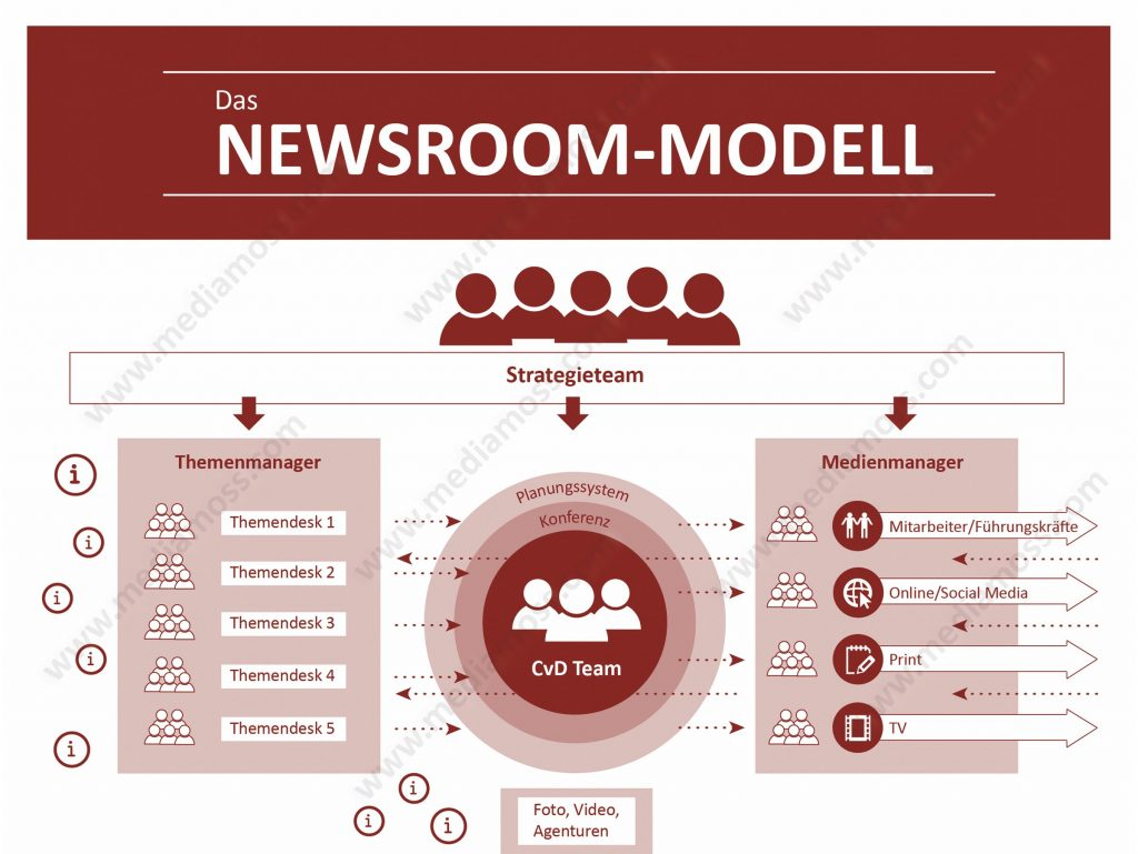 Newsroom-Modell