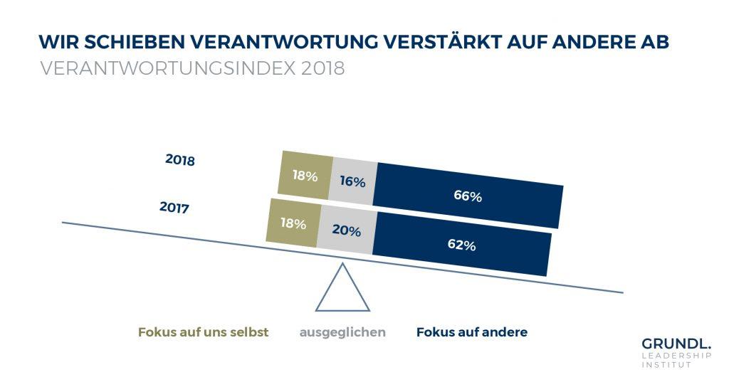 Verantwortungsindex 2018