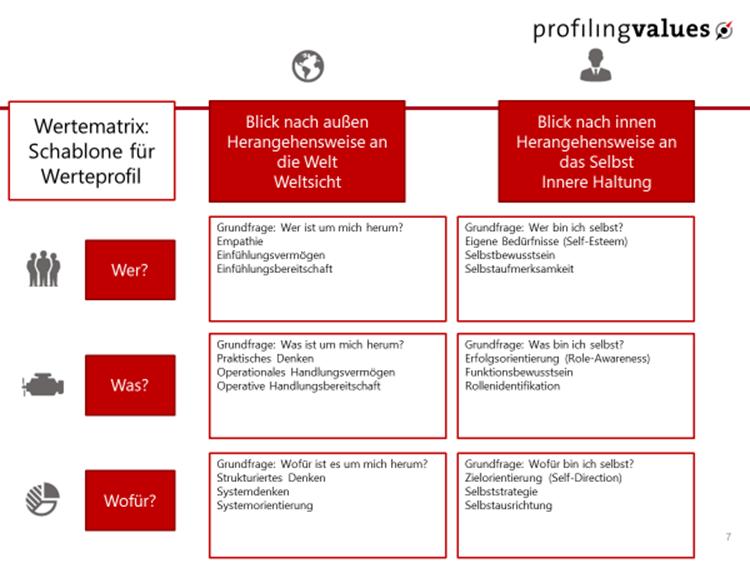 Moderne Wertediagnostik - Schablone Werteprofil