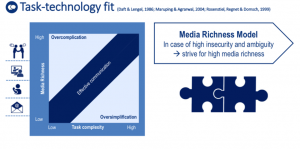 Das Media Richness Model